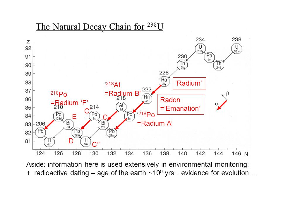 ' 218 Po =Radium A' ' 218 At =Radium B' C D E 210 Po =Radium 'F' Radon ='Emanation' 'Radium' C' C'' The Natural Decay Chain for 238 U Aside: information here is used extensively in environmental monitoring; + radioactive dating – age of the earth ~10 9 yrs…evidence for evolution....