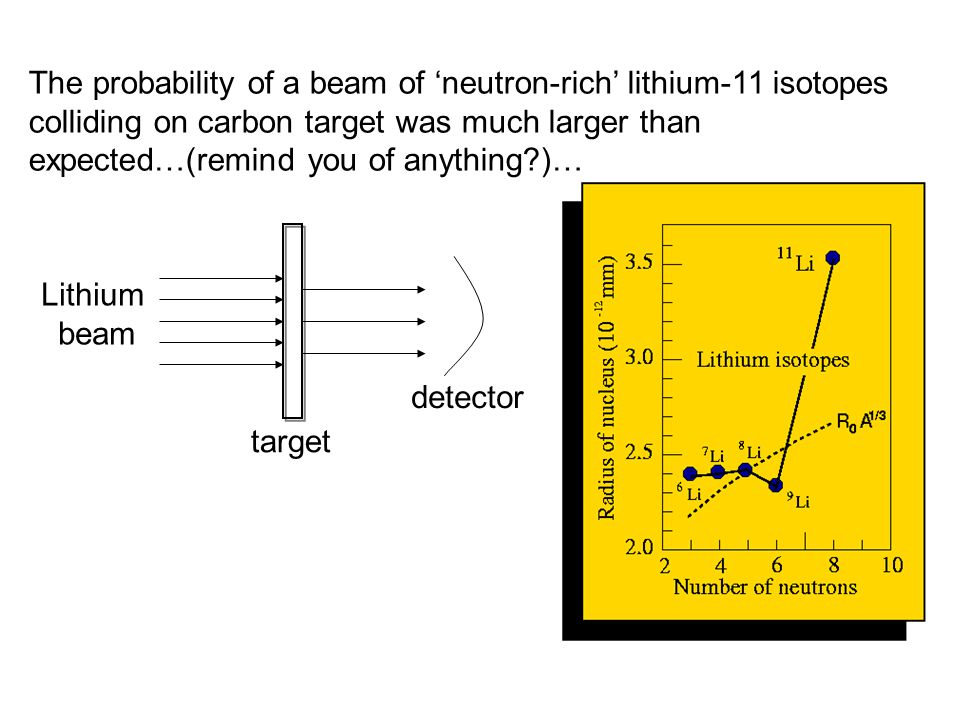 The probability of a beam of 'neutron-rich' lithium-11 isotopes colliding on carbon target was much larger than expected…(remind you of anything )… Lithium beam target detector