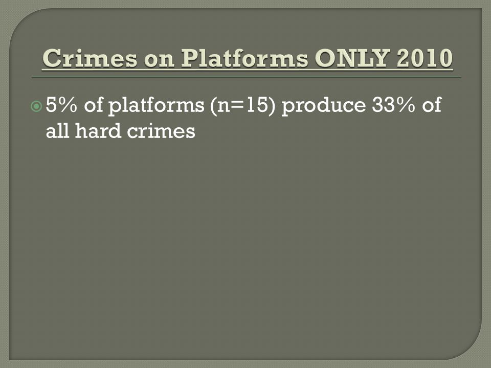  5% of platforms (n=15) produce 33% of all hard crimes