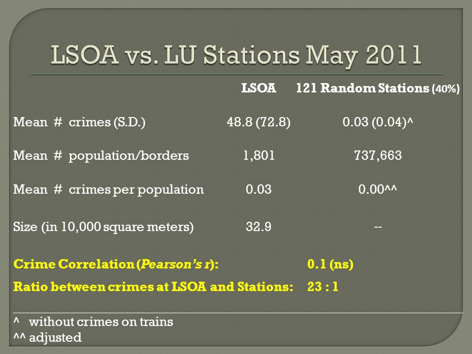 LSOA121 Random Stations (40%) Mean # crimes (S.D.)48.8 (72.8)0.03 (0.04)^ Mean # population/borders1,801737,663 Mean # crimes per population0.030.00^^ Size (in 10,000 square meters)32.9 -- Crime Correlation (Pearson's r): 0.1 (ns) Ratio between crimes at LSOA and Stations: 23 : 1 ^ without crimes on trains ^^ adjusted