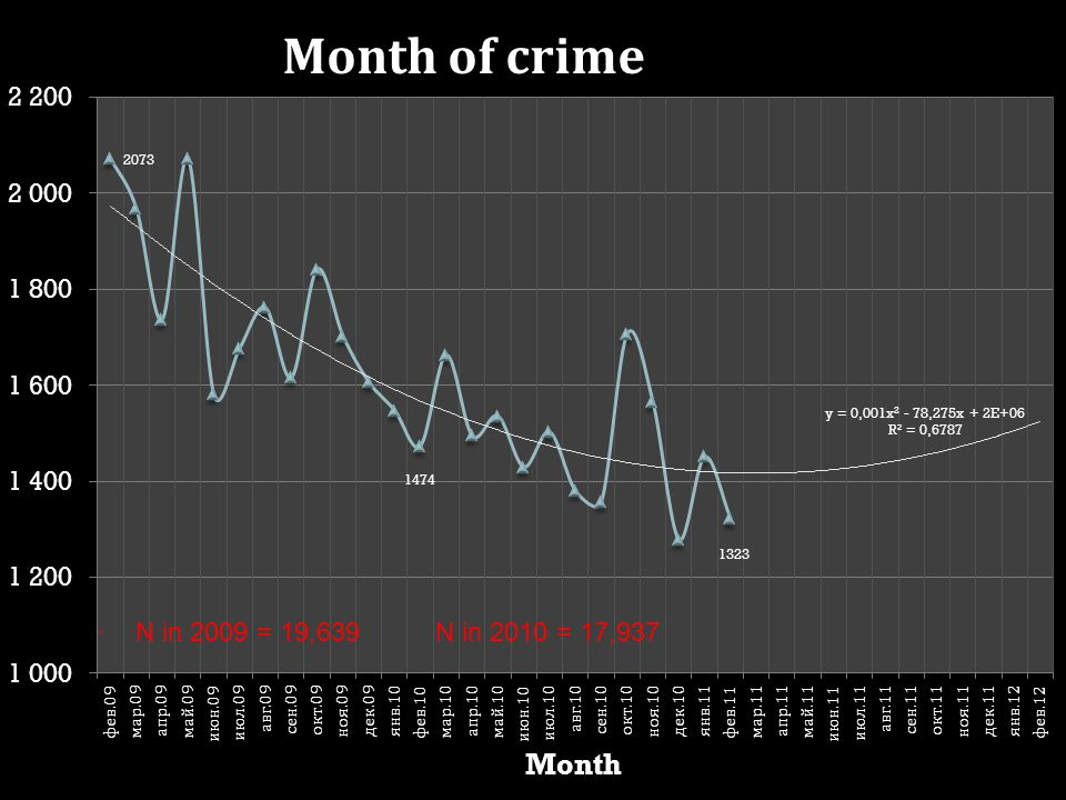 1.(Before-After) number of crimes at hotspots 2.