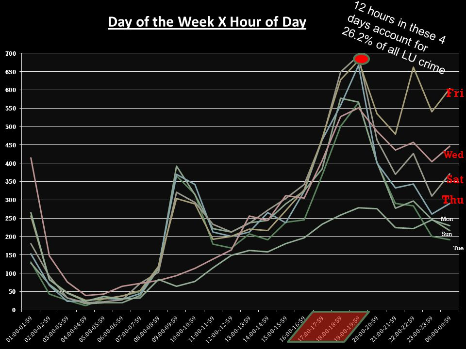 Day of the Week X Hour of Day 12 hours in these 4 days account for 26.2% of all LU crime