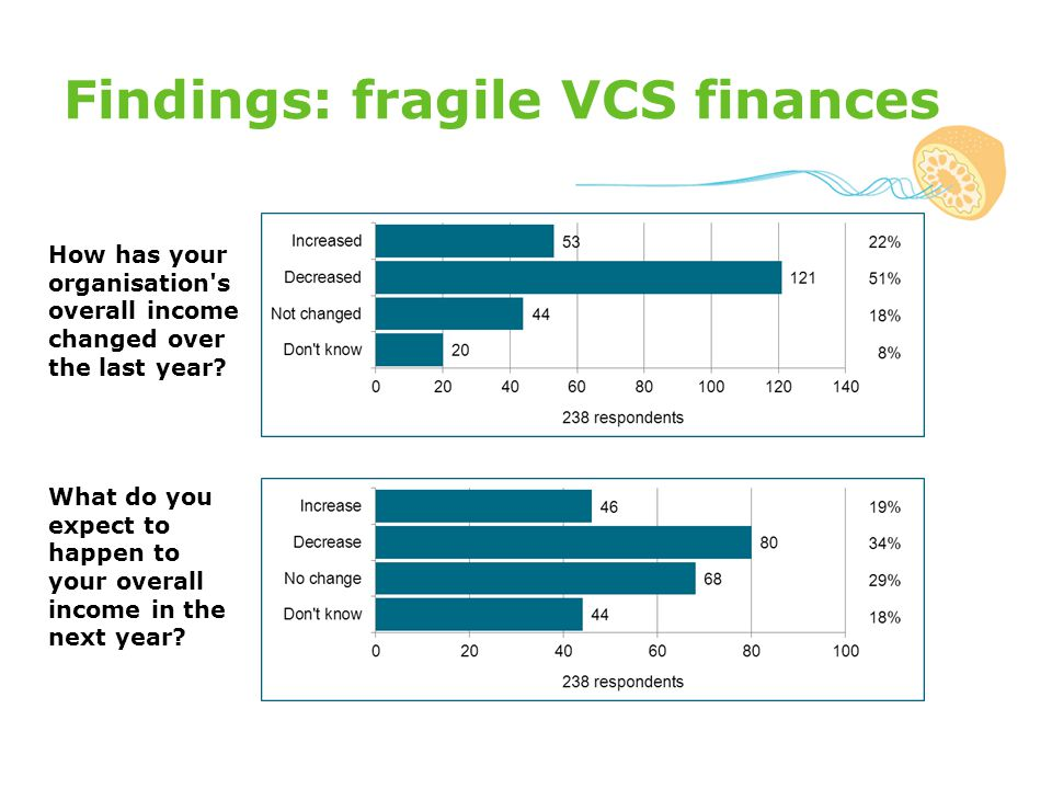 Findings: fragile VCS finances How has your organisation s overall income changed over the last year.
