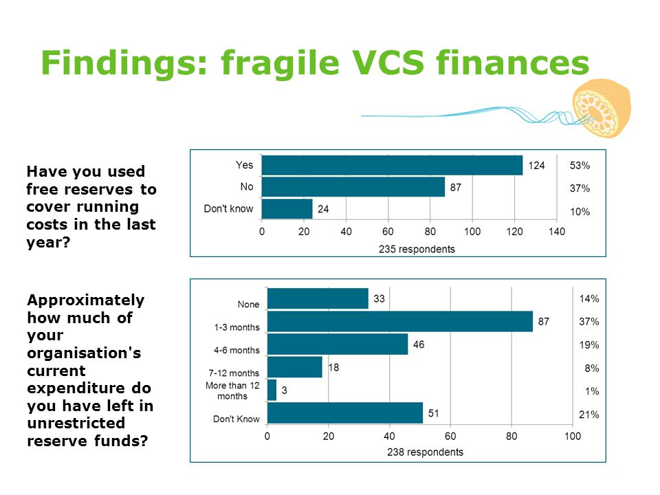 Findings: fragile VCS finances Have you used free reserves to cover running costs in the last year.