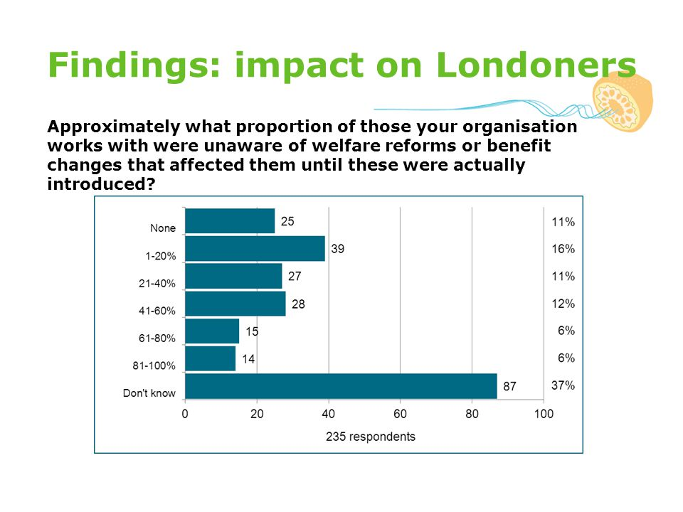 Findings: impact on Londoners Approximately what proportion of those your organisation works with were unaware of welfare reforms or benefit changes that affected them until these were actually introduced