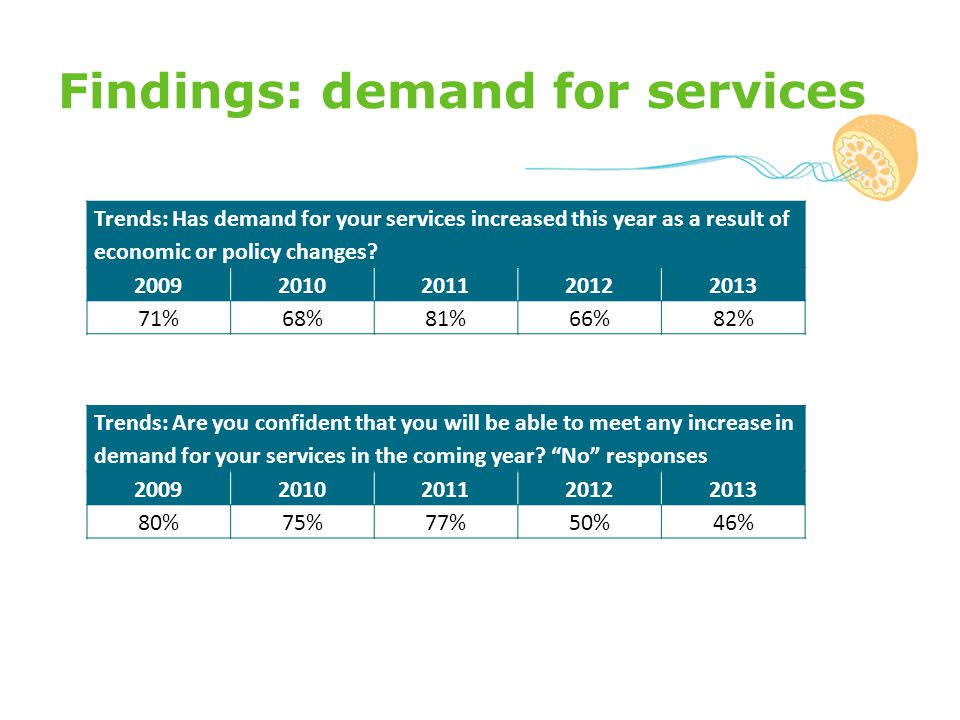 Findings: demand for services Trends: Has demand for your services increased this year as a result of economic or policy changes.
