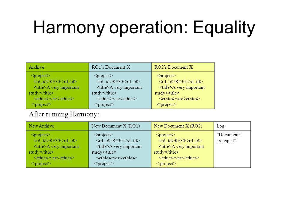 Harmony operation: Equality ArchiveRO1's Document XRO2's Document X R#30 A very important study yes R#30 A very important study yes R#30 A very important study yes After running Harmony: New ArchiveNew Document X (RO1)New Document X (RO2)Log R#30 A very important study yes R#30 A very important study yes R#30 A very important study yes Documents are equal