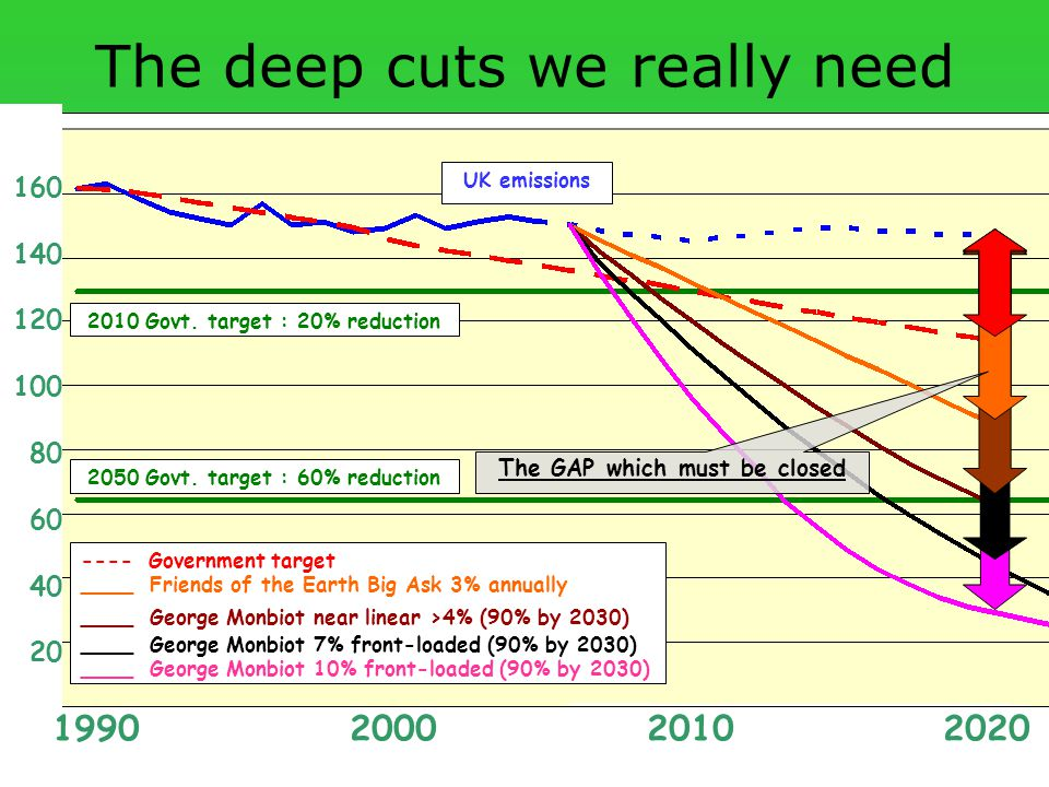 CCC conference 13 th May 2007 Agro/Biofuels – a Climate Disaster in the Making The deep cuts we really need UK emissions ---- Government target ____ Friends of the Earth Big Ask 3% annually ____ George Monbiot near linear >4% (90% by 2030) ____ George Monbiot 7% front-loaded (90% by 2030) ____ George Monbiot 10% front-loaded (90% by 2030) 160 140 120 100 80 60 40 20 1990 2000 2010 2020 2050 Govt.