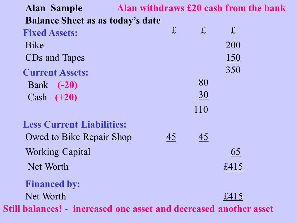 Balance Sheet as as today's date Fixed Assets: Current Assets: Alan Sample Bike CDs and Tapes Working Capital Net Worth Financed by: Bank Cash ££££££ 150 100 Owed to Bike Repair Shop 65 350 £415 10 110 45 Less Current Liabilities: 45 200 Alan withdraws £20 cash from the bank (-20) 80 Still balances.