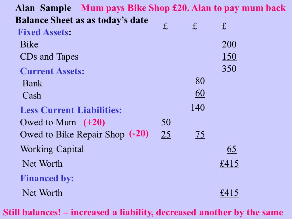Alan Sample Balance Sheet as as today's date Fixed Assets: Bike CDs and Tapes150 350 200 Current Assets: Bank Cash ££££££ 80 Owed to Bike Repair Shop Less Current Liabilities: 45 60 Owed to Mum 30 75 140 Working Capital Net Worth Financed by: 65 £415 Net Worth Mum pays Bike Shop £20.