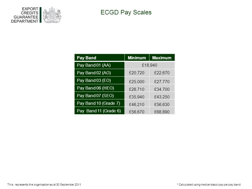 ECGD Pay Scales This represents the organisation as at 30 September 2011* Calculated using median basic pay per pay band Pay BandMinimumMaximum Pay Band 01 (AA)£18,940 Pay Band 02 (AO)£20,720£22,670 Pay Band 03 (EO) £25,000£27,770 Pay Band 06 (HEO) £28,710£34,700 Pay Band 07 (SEO) £35,940£43,250 Pay Band 10 (Grade 7) £46,210£56,630 Pay Band 11 (Grade 6) £56,670£68,890