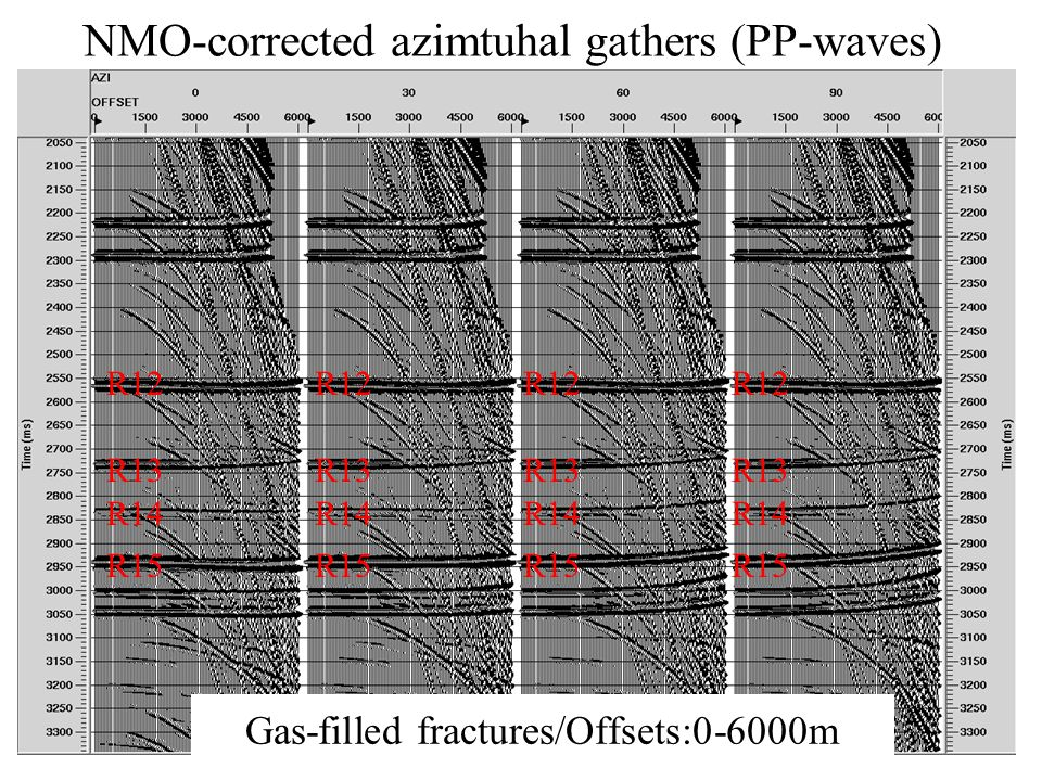 NMO-corrected azimtuhal gathers (PP-waves) Gas-filled fractures/Offsets:0-6000m R12 R13 R14 R15 R12 R13 R14 R15 R12 R13 R14 R15 R12 R13 R14 R15