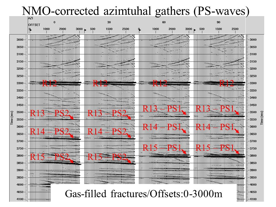 NMO-corrected azimtuhal gathers (PS-waves) Gas-filled fractures/Offsets:0-3000m R12 R13 – PS1 R14 – PS1 R15 – PS1 R13 – PS1 R14 – PS1 R15 – PS1 R13 –