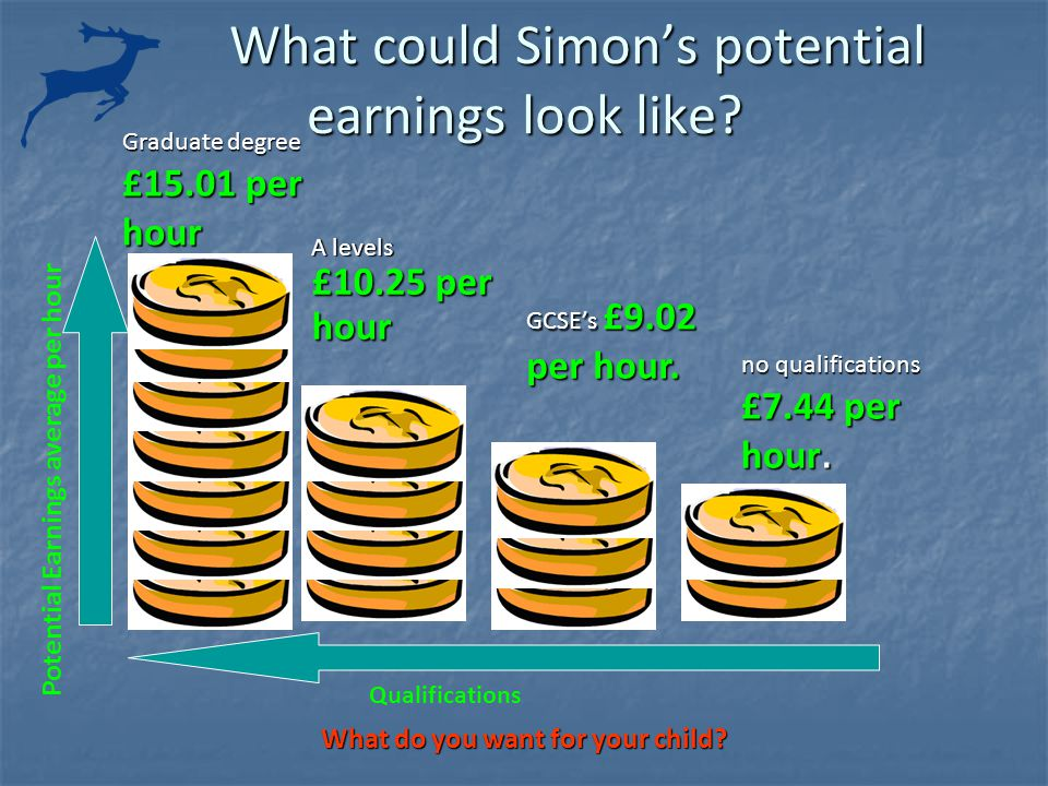 What could Simon's potential earnings look like.