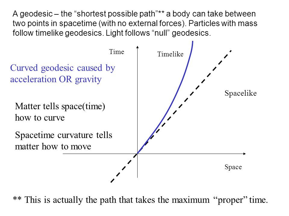 """A geodesic – the """"shortest possible path""""** a body can take between two points in spacetime (with no external forces). Particles with mass follow time"""
