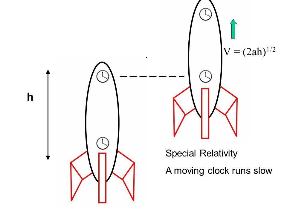 h V = (2ah) 1/2 Special Relativity A moving clock runs slow