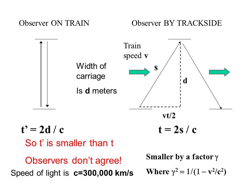 Observer ON TRAINObserver BY TRACKSIDE Speed of light is c=300,000 km/s t' = 2d / c Width of carriage Is d meters Train speed v d vt/2 s t = 2s / c So