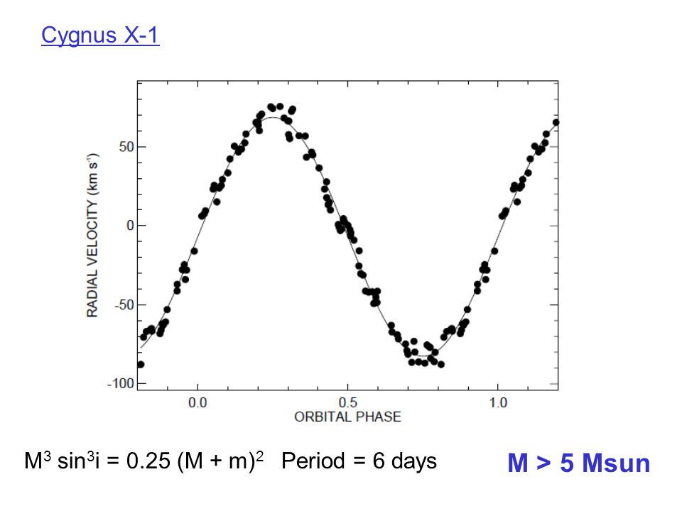 M 3 sin 3 i = 0.25 (M + m) 2 Period = 6 days Cygnus X-1 M > 5 Msun
