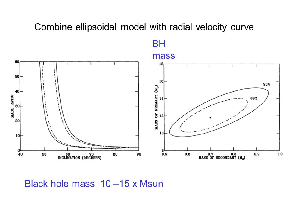 BH mass Black hole mass 10 –15 x Msun Combine ellipsoidal model with radial velocity curve