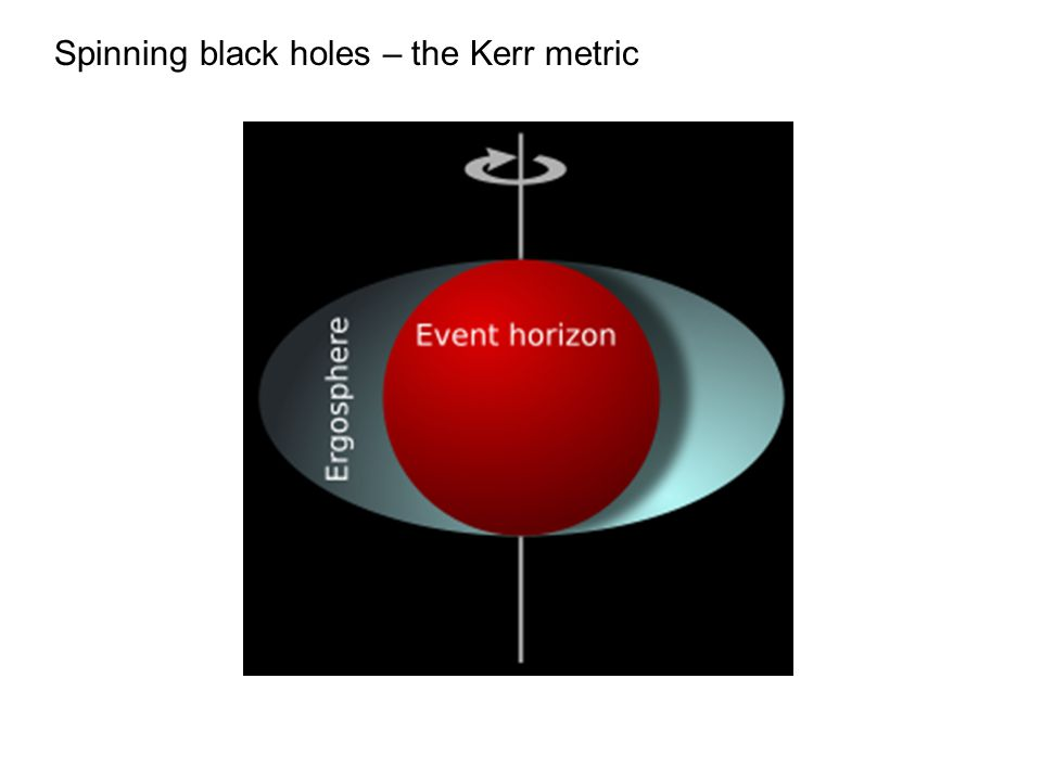Spinning black holes – the Kerr metric