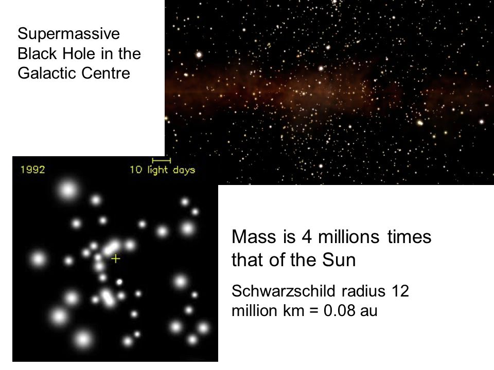 Supermassive Black Hole in the Galactic Centre Mass is 4 millions times that of the Sun Schwarzschild radius 12 million km = 0.08 au
