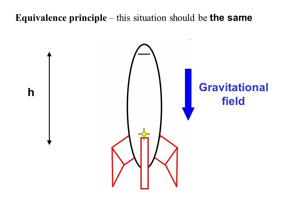 h Gravitational field Equivalence principle – this situation should be the same