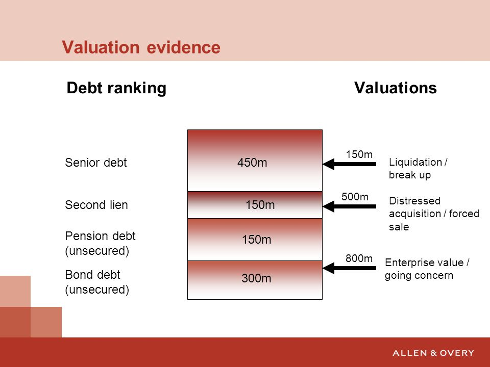 The valuation question Secured Debt600Liquidation Valuation 150 Unsecured Debt450Enterprise Valuation800  Class  Valuation  Distribution Rights on Liquidation Liquidation Valuation Liquidation Priority Rights on Liquidation Enterprise Valuation Liquidation Priority