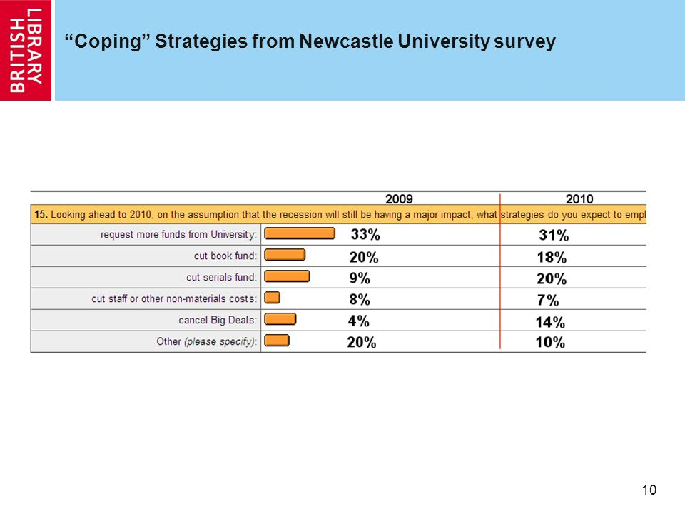 10 Coping Strategies from Newcastle University survey