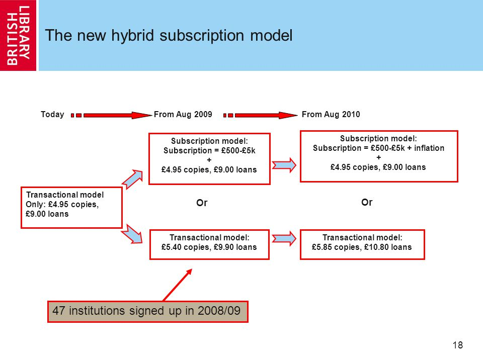 18 The new hybrid subscription model Transactional model Only: £4.95 copies, £9.00 loans Subscription model: Subscription = £500-£5k + £4.95 copies, £9.00 loans TodayFrom Aug 2009 Transactional model: £5.40 copies, £9.90 loans Or From Aug 2010 Subscription model: Subscription = £500-£5k + inflation + £4.95 copies, £9.00 loans Transactional model: £5.85 copies, £10.80 loans Or 47 institutions signed up in 2008/09
