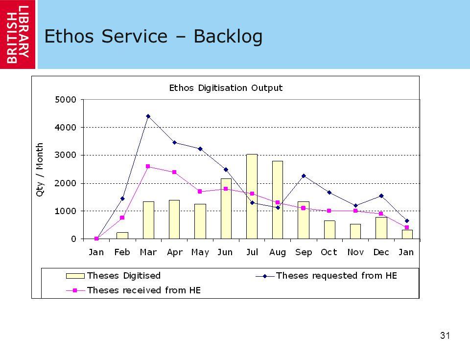 31 Ethos Service – Backlog