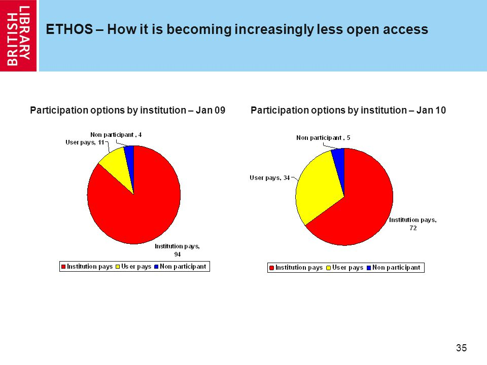 35 ETHOS – How it is becoming increasingly less open access Participation options by institution – Jan 09Participation options by institution – Jan 10