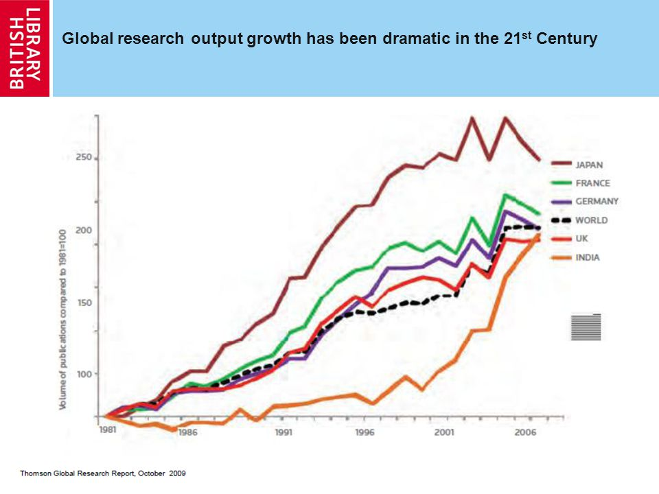 4 Global research output growth has been dramatic in the 21 st Century