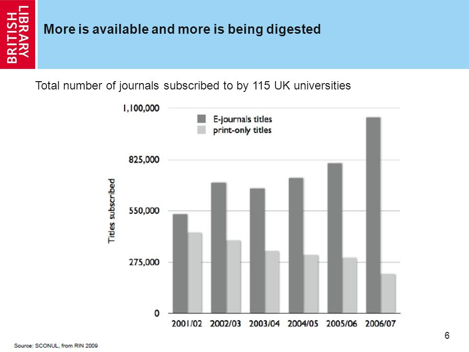 6 More is available and more is being digested Total number of journals subscribed to by 115 UK universities