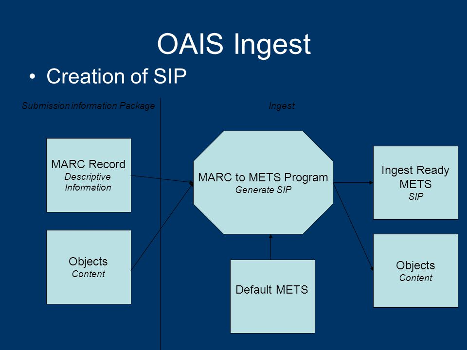 OAIS Ingest Creation of SIP MARC Record Descriptive Information Default METS Objects Content MARC to METS Program Generate SIP Submission information PackageIngest Ingest Ready METS SIP Objects Content