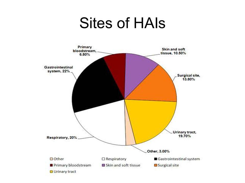 Sites of HAIs