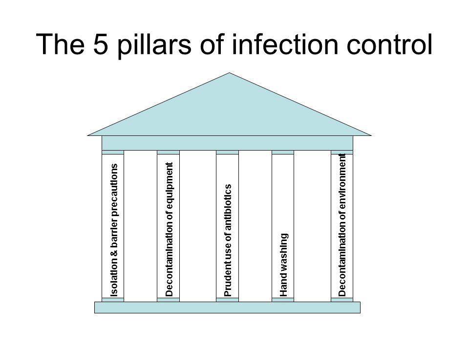 The 5 pillars of infection control Isolation & barrier precautions Decontamination of equipment Prudent use of antibiotics Hand washing Decontaminatio