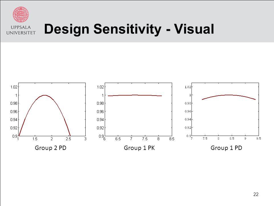 Design Sensitivity - Visual Group 2 PDGroup 1 PKGroup 1 PD 22