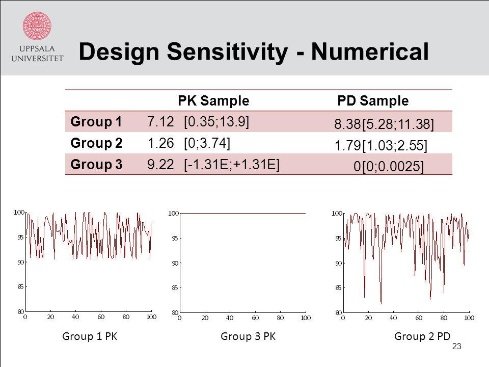 Design Sensitivity - Numerical PK SamplePD Sample Group 17.12[0.35;13.9] 8.38[5.28;11.38] Group 21.26[0;3.74] 1.79[1.03;2.55] Group 39.22[-1.31E;+1.31E] 0[0;0.0025] Group 2 PDGroup 1 PKGroup 3 PK 23