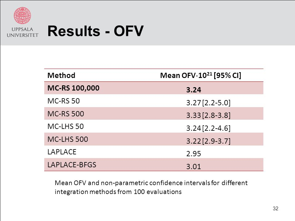 Results - OFV Method Mean OFV  [95% CI] MC-RS 100, MC-RS [ ] MC-RS [ ] MC-LHS [ ] MC-LHS [ ] LAPLACE 2.95 LAPLACE-BFGS 3.01 Mean OFV and non-parametric confidence intervals for different integration methods from 100 evaluations 32