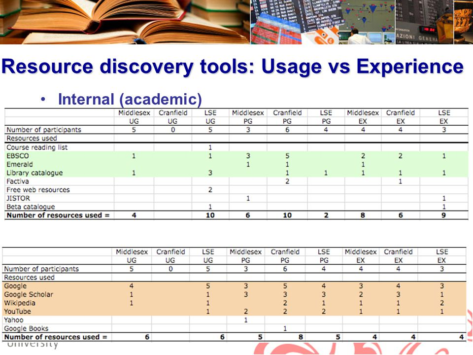 Resource discovery tools: Usage vs Experience Internal (academic) External (non-academic) 8