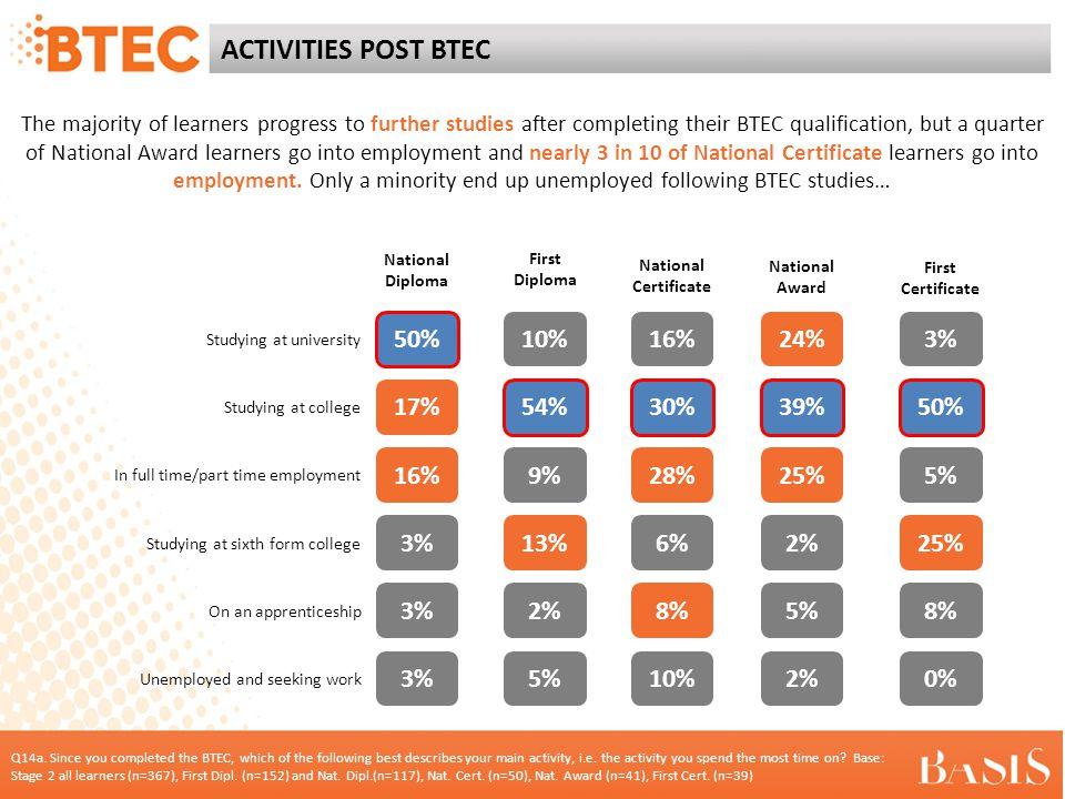 ACTIVITIES POST BTEC (full data) Q14a.