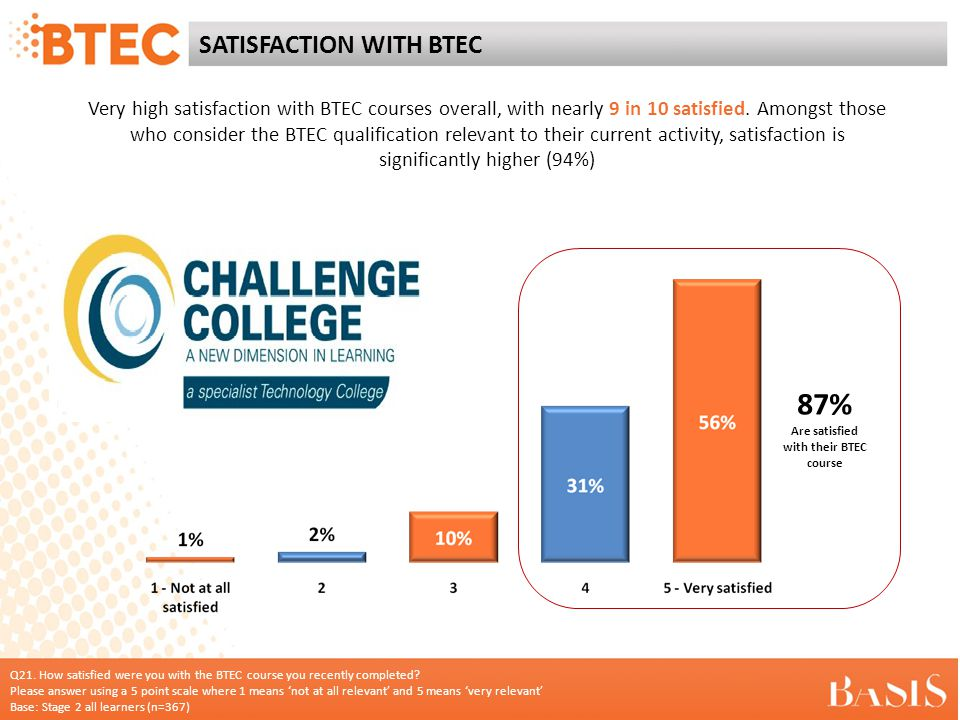 SATISFACTION WITH BTEC Very high satisfaction with BTEC courses overall, with nearly 9 in 10 satisfied.