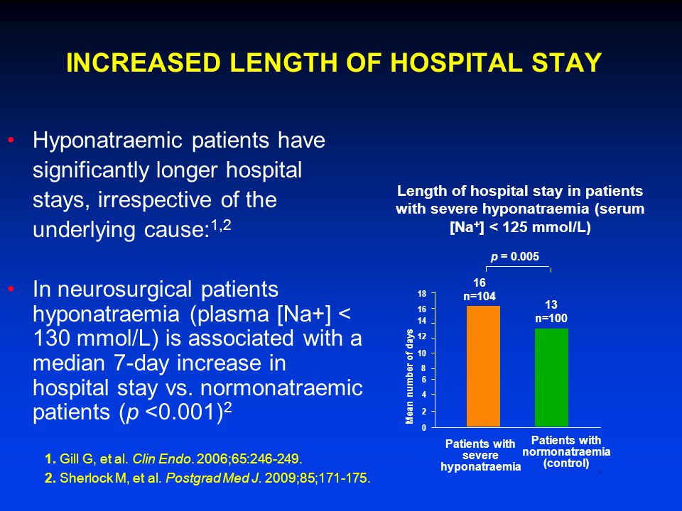 Patients with severe hyponatraemia Patients with normonatraemia (control) Mean number of days Length of hospital stay in patients with severe hyponatraemia (serum [Na + ] < 125 mmol/L) p = 0.005 16 n=104 13 n=100 INCREASED LENGTH OF HOSPITAL STAY Hyponatraemic patients have significantly longer hospital stays, irrespective of the underlying cause: 1,2 In neurosurgical patients hyponatraemia (plasma [Na+] < 130 mmol/L) is associated with a median 7-day increase in hospital stay vs.