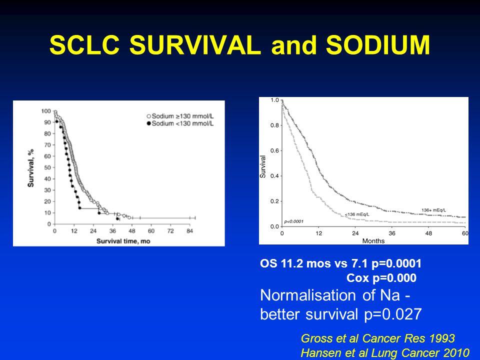 Gross et al Cancer Res 1993 Hansen et al Lung Cancer 2010 SCLC SURVIVAL and SODIUM OS 11.2 mos vs 7.1 p=0.0001 Cox p=0.000 Normalisation of Na - bette