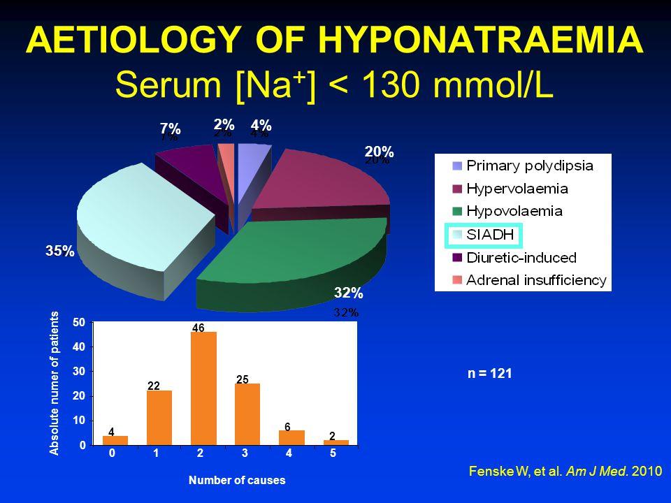 AETIOLOGY OF HYPONATRAEMIA Serum [Na + ] < 130 mmol/L Fenske W, et al. Am J Med. 2010 n = 121 4% 20% 32% 35% 7% 2% 0 10 20 30 40 Absolute numer of pat