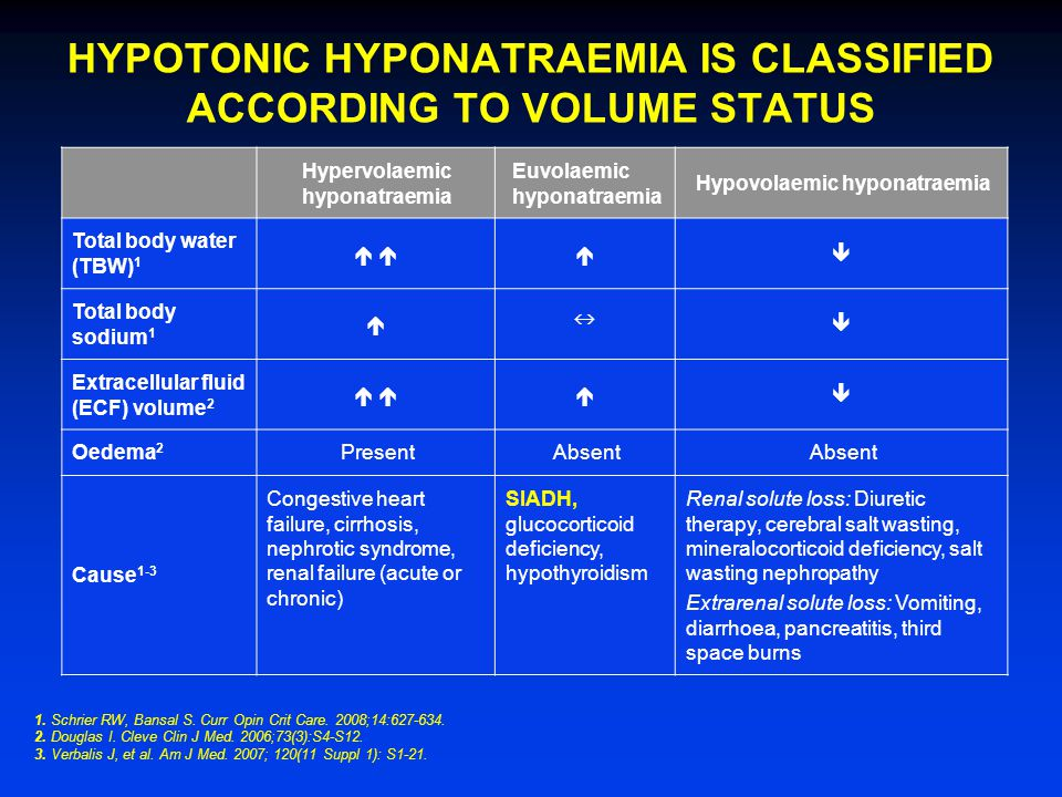 HYPOTONIC HYPONATRAEMIA IS CLASSIFIED ACCORDING TO VOLUME STATUS 1.