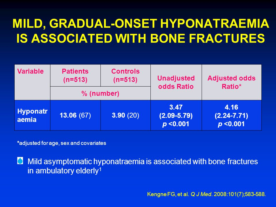 MILD, GRADUAL-ONSET HYPONATRAEMIA IS ASSOCIATED WITH BONE FRACTURES Prevalence of hyponatraemia in patients and controls 1 Variable Patients (n=513) Controls (n=513) Unadjusted odds Ratio Adjusted odds Ratio* % (number) Hyponatr aemia 13.06 (67)3.90 (20) 3.47 (2.09-5.79) p <0.001 4.16 (2.24-7.71) p <0.001 *adjusted for age, sex and covariates Mild asymptomatic hyponatraemia is associated with bone fractures in ambulatory elderly 1 Kengne FG, et al.