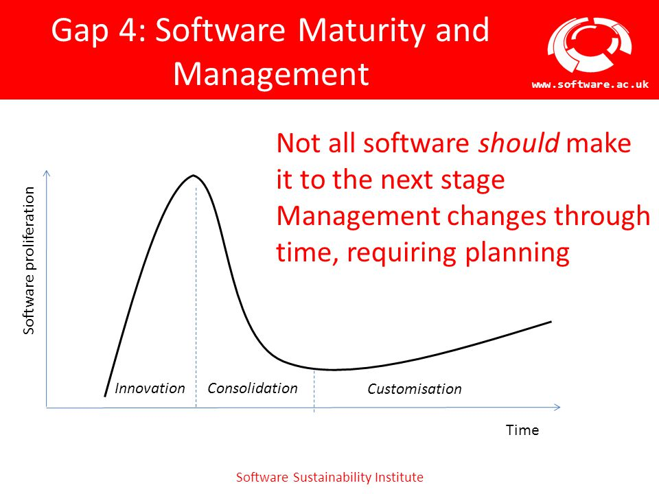 Software Sustainability Institute www.software.ac.uk Gap 4: Software Maturity and Management Software proliferation Time Customisation InnovationConso