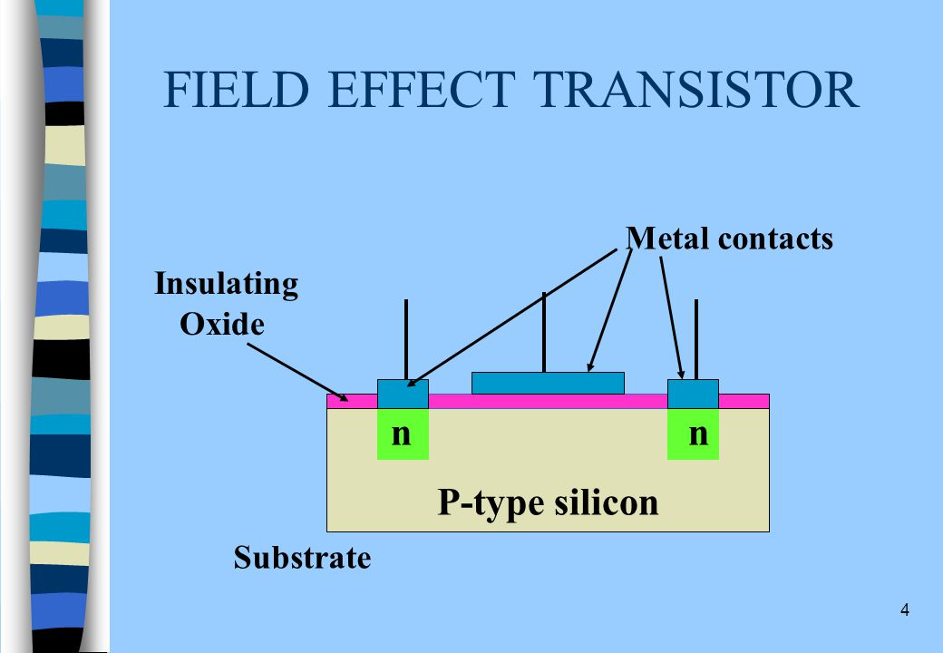 3 FIELD EFFECT TRANSISTOR P-type silicon nn Substrate Metal contacts Insulating Oxide