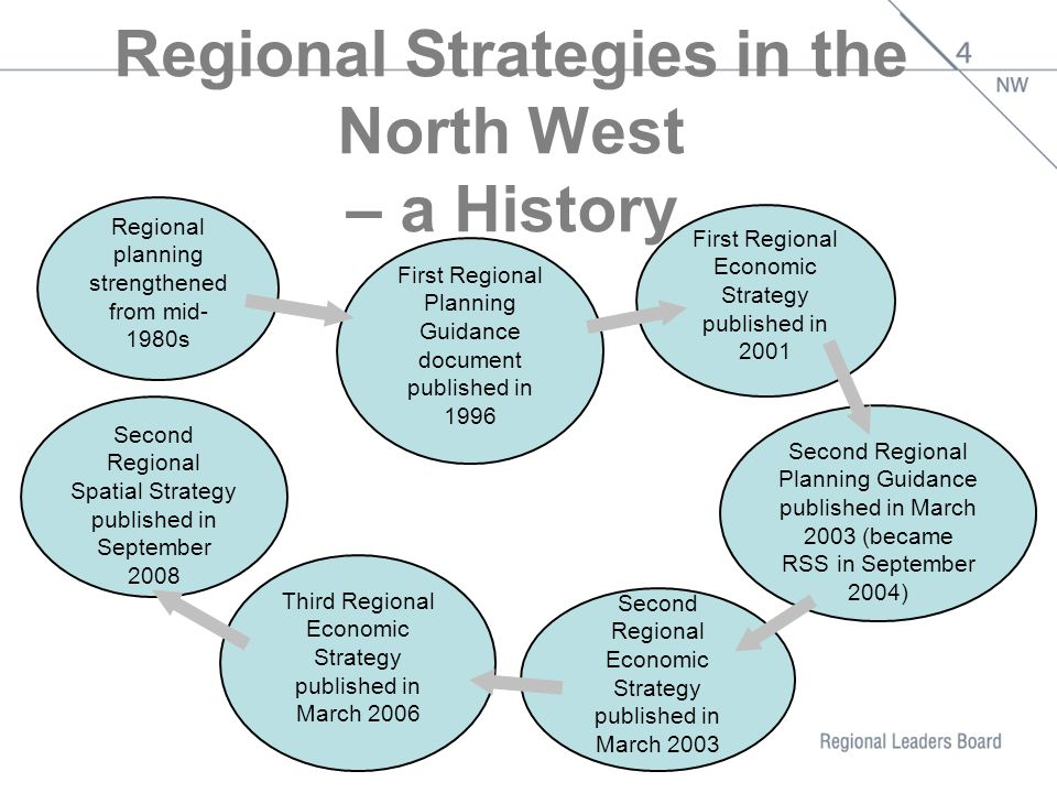 Regional Strategies in the North West – a History Regional planning strengthened from mid- 1980s First Regional Planning Guidance document published in 1996 First Regional Economic Strategy published in 2001 Second Regional Planning Guidance published in March 2003 (became RSS in September 2004) Third Regional Economic Strategy published in March 2006 Second Regional Spatial Strategy published in September 2008 Second Regional Economic Strategy published in March 2003